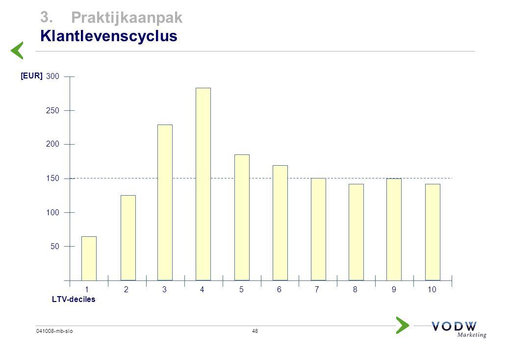 3. Praktijkaanpak Klantlevenscyclus [EUR] 300 250 200 150 100 50 1 2 3
